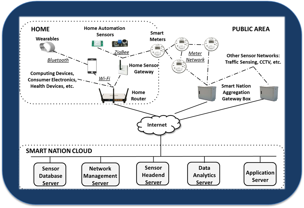 Pillars of CPS Security